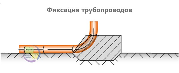 Фиксация трубопроводов