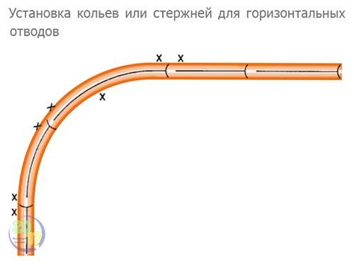 Установка кольев или стержней для горизонтальных отводов