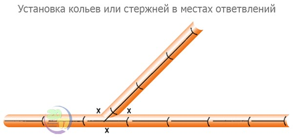 Установка кольев или стержней в местах ответвлений