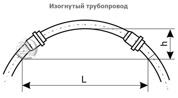 Изогнутый трубопровод