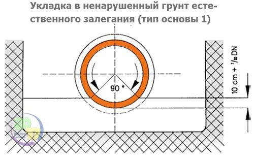 Укладка в ненарушенный грунт естественного залегания (тип основы 1)