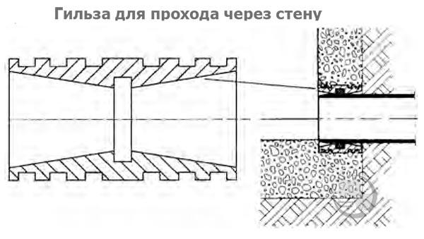 Гильза для прохода через стену