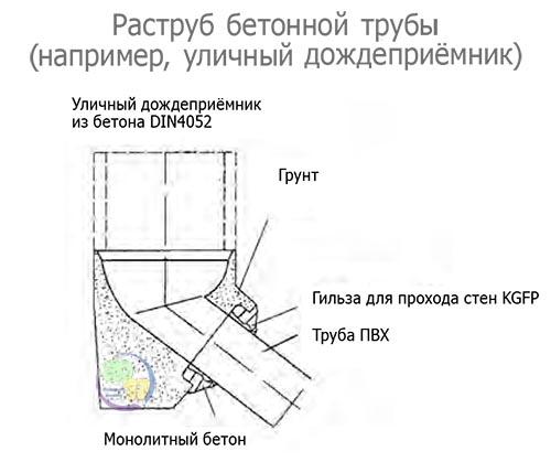 Раструб бетонной трубы (например, улиный дождеприёмник)