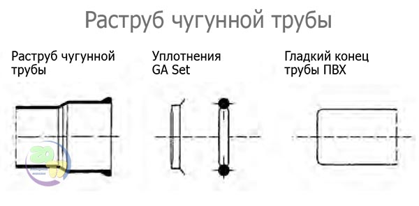 Раструб чугунной трубы