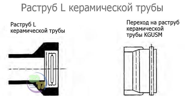 Раструб L керамической трубы