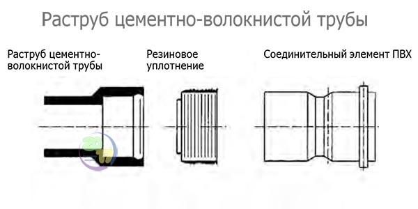 Раструб цементно-волокнистой трубы