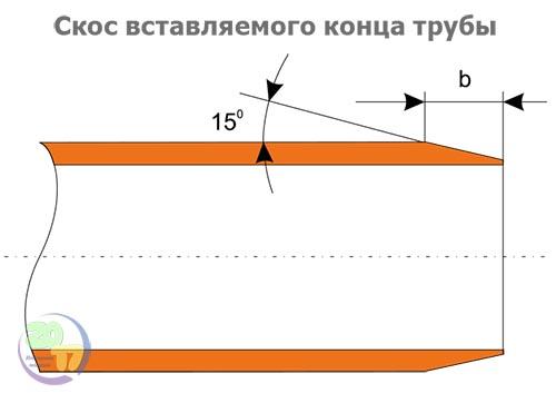 Скос вставляемого конца канализационной трубы