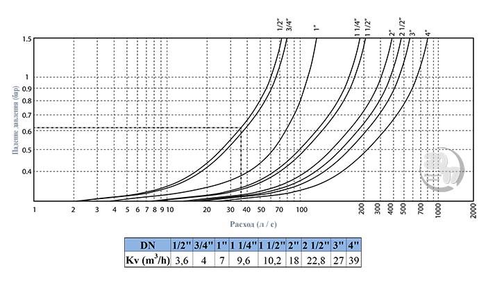 График падения давления (бар) в зависимости от пропускной способности(л/мин.)