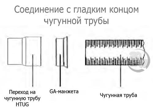 Соединение с гладким концом чугунной трубы
