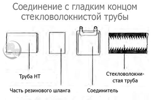 Соединение с гладким концом стекловолокнистой трубы
