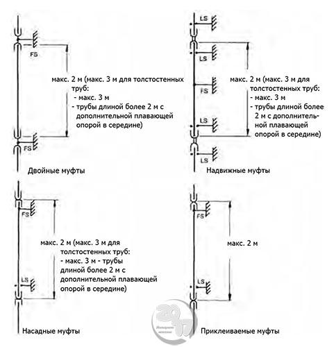 Установка гладких труб и отрезков труб